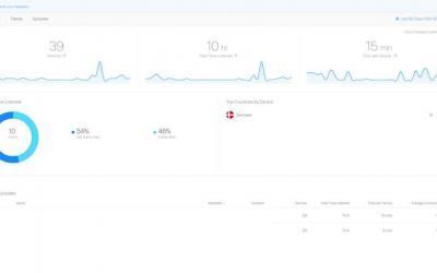 Sådan anvender du Apples Podcast Analytics
